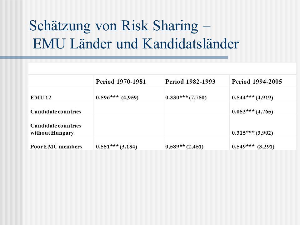Schätzung von Risk Sharing – EMU Länder und Kandidatsländer Period 1970-1981Period 1982-1993Period 1994-2005 EMU 120.596*** (4,959)0.330*** (7,750)0,5