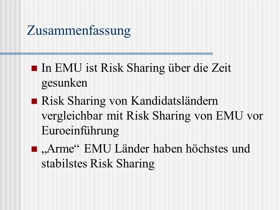 Zusammenfassung In EMU ist Risk Sharing über die Zeit gesunken Risk Sharing von Kandidatsländern vergleichbar mit Risk Sharing von EMU vor Euroeinführung Arme EMU Länder haben höchstes und stabilstes Risk Sharing