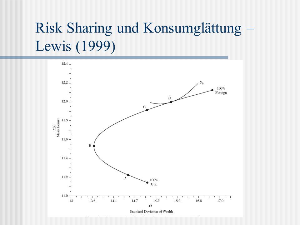 Bisherige Forschungsergebnisse aus der Literatur In OECD-EU werden die Schocks zu 70 % geglättet, in EMU zu 33 % und in EU zu 25 %.