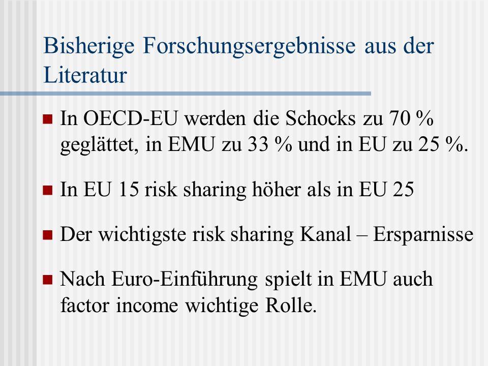 Bisherige Forschungsergebnisse aus der Literatur In OECD-EU werden die Schocks zu 70 % geglättet, in EMU zu 33 % und in EU zu 25 %. In EU 15 risk shar