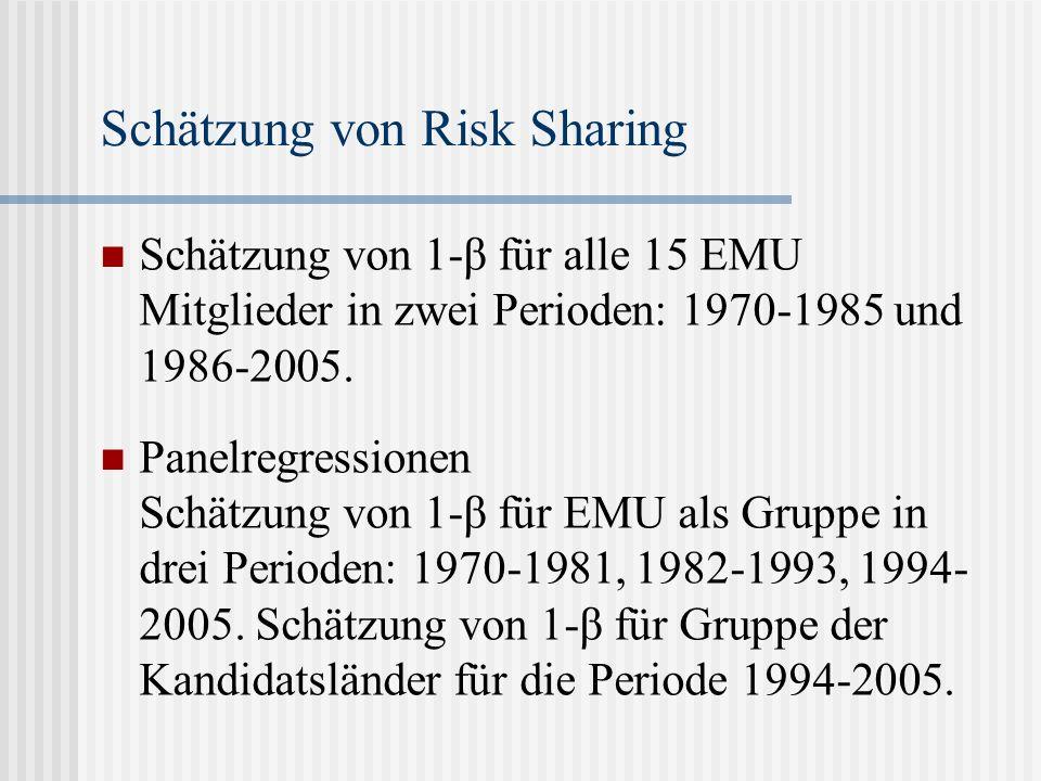 Schätzung von Risk Sharing - einzelne EMU Mitglieder I Period 1970 - 1985Period 1990 - 2005 Austria-0,139** *(3,844)0,02*** (3,672) Belgium1,78 (-1,599)0,352 (1,179) Finland0,266*** (6,825)0,327*** (5,841) France0,106** (2,239)0,103*** (3,107) Germany0,088 (1,594)0,211 (1,507) Greece0,499*** (3,326)0,410*** (4,359) Ireland0,401** (2,909)0,392*** (3,420) Italy0,901 (0,401)0,94 (0,204) Luxembourg1,395** (-2,720)0,332***(3,111) The Netherlands0,382 (1,69)0,190*** (4,211) Portugal0,718 (0,789)0,595* (1,907) Spain0,212*** (5,134)0,129*** (5,432)