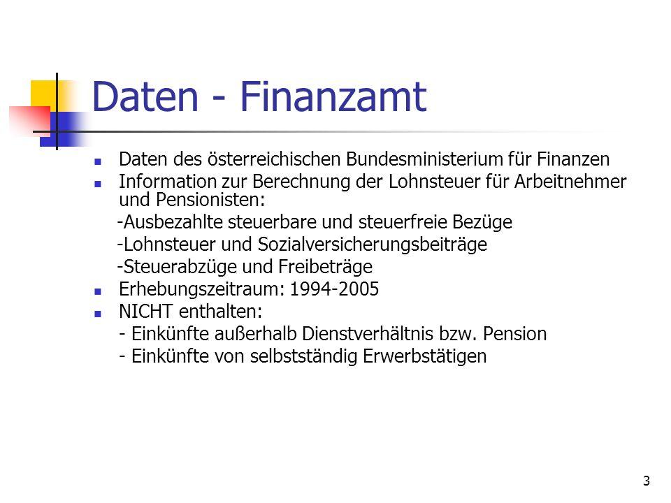 4 Daten-Workflow Sortieren gelieferten Daten (nach Jahren) Verifizieren anderer als Einkommensvariablen (Anzahl der Erwerbstätigen) Prüfen der Vollständigkeit (Versuch der Generierung der Daten für teil-/vollzeitbeschäftigte) Darstellen der Ergebnisse (SV-pflichtiges Einkommen, Einkommensteuer-pflichtiges Einkommen, Nettoeinkommen aus Umfragen)