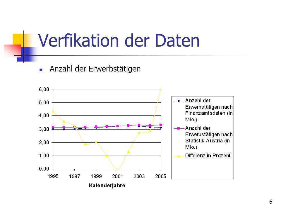 6 Verfikation der Daten Anzahl der Erwerbstätigen