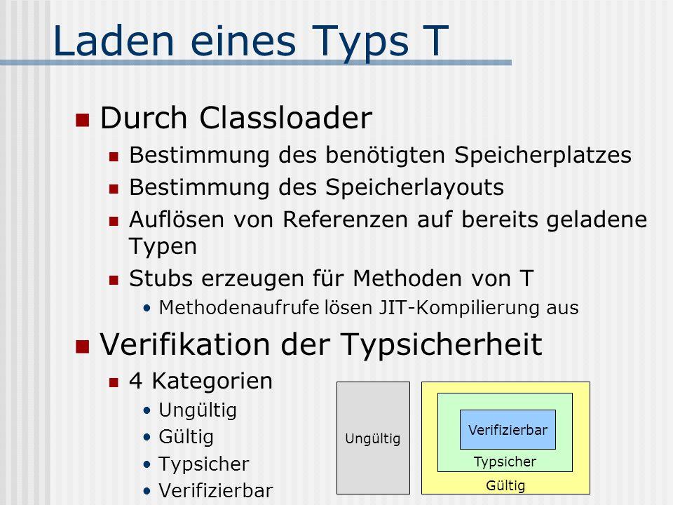 Laden eines Typs T Durch Classloader Bestimmung des benötigten Speicherplatzes Bestimmung des Speicherlayouts Auflösen von Referenzen auf bereits gela