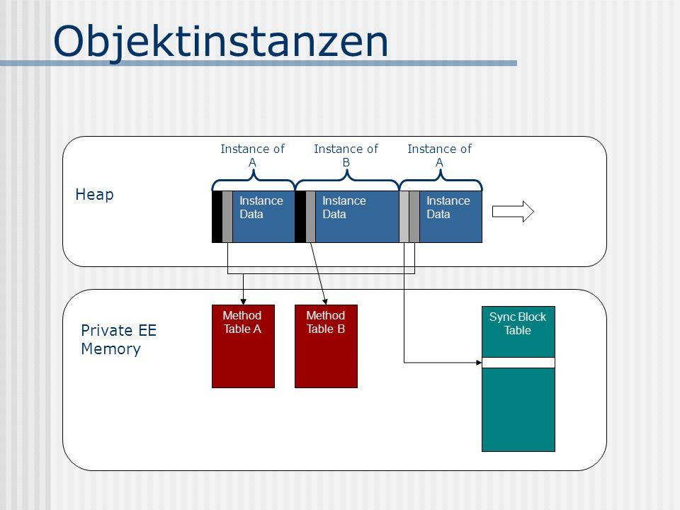 Objektinstanzen Instance Data Method Table A Method Table B Sync Block Table Instance of A Instance of B Instance of A Heap Private EE Memory