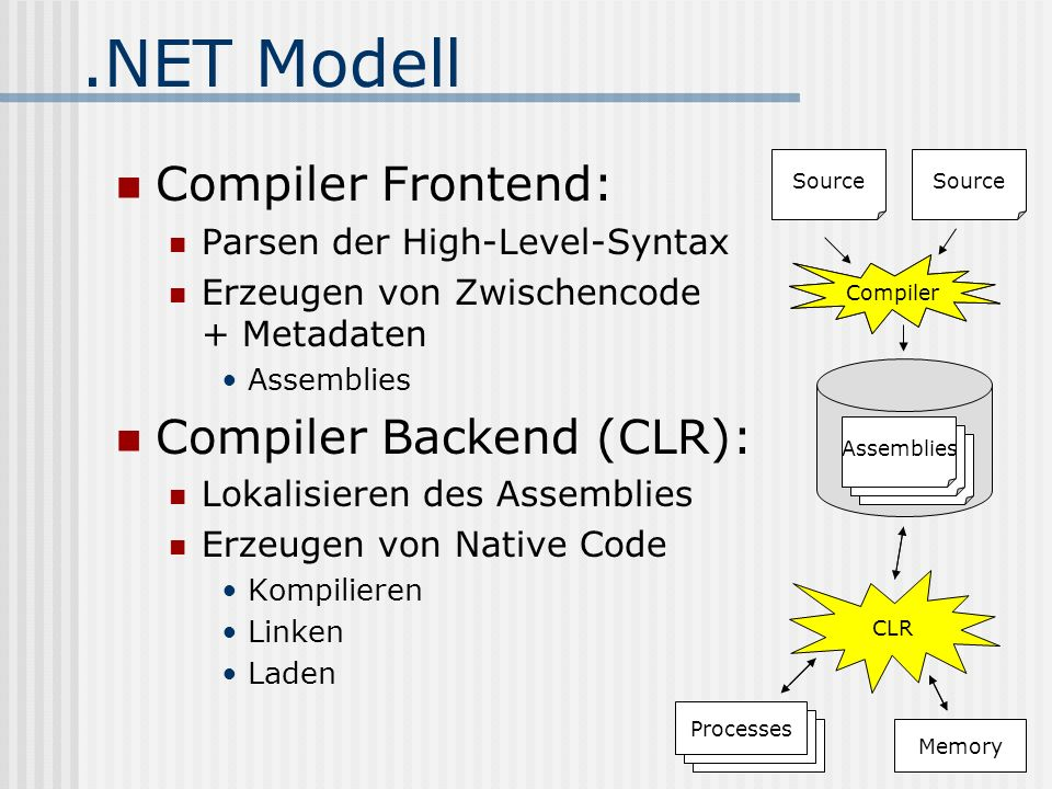 .NET Modell Compiler Frontend: Parsen der High-Level-Syntax Erzeugen von Zwischencode + Metadaten Assemblies Compiler Backend (CLR): Lokalisieren des Assemblies Erzeugen von Native Code Kompilieren Linken Laden Source Compiler Assemblies Compiler CLR Processes Memory