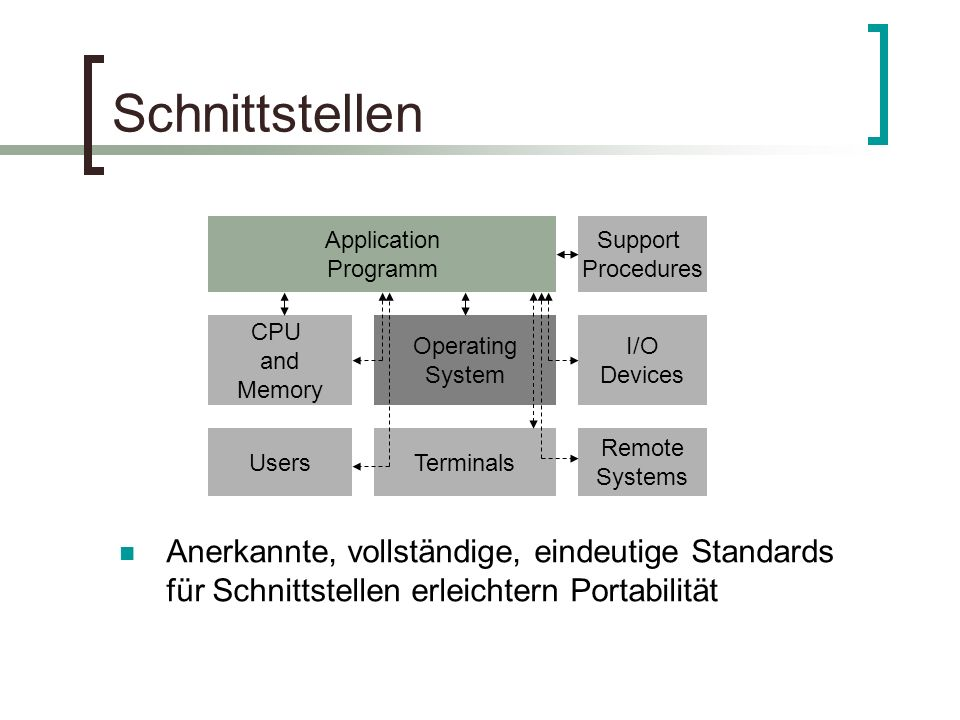 Anerkannte, vollständige, eindeutige Standards für Schnittstellen erleichtern Portabilität Schnittstellen Application Programm Support Procedures CPU and Memory Operating System I/O Devices UsersTerminals Remote Systems