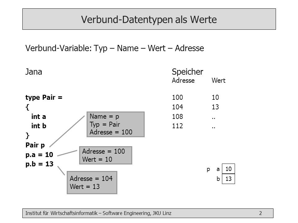 Institut für Wirtschaftsinformatik – Software Engineering, JKU Linz 3 Referenzdatentypen JanaSpeicher AdresseWert reftype RefPair = { int a int b } RefPair p P = new RefPair p.a = 10 p.b = 13 100 104 108 112 116 120 112..
