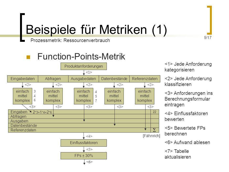 Eingaben Abfragen Ausgaben Datenbestände Referenzdaten Beispiele für Metriken (1) Function-Points-Metrik Produktanforderungen AbfragenAusgabedatenDate