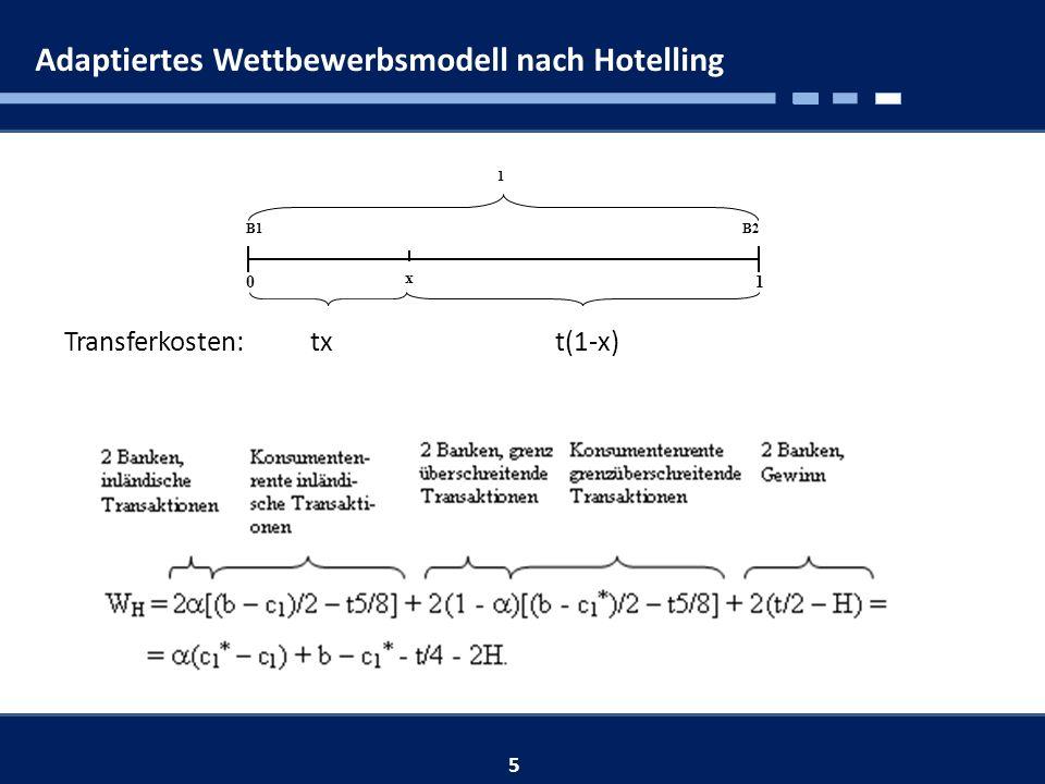 Adaptiertes Wettbewerbsmodell nach Hotelling 5 0 B2 1 B1 1 x Transferkosten: tx t(1-x)