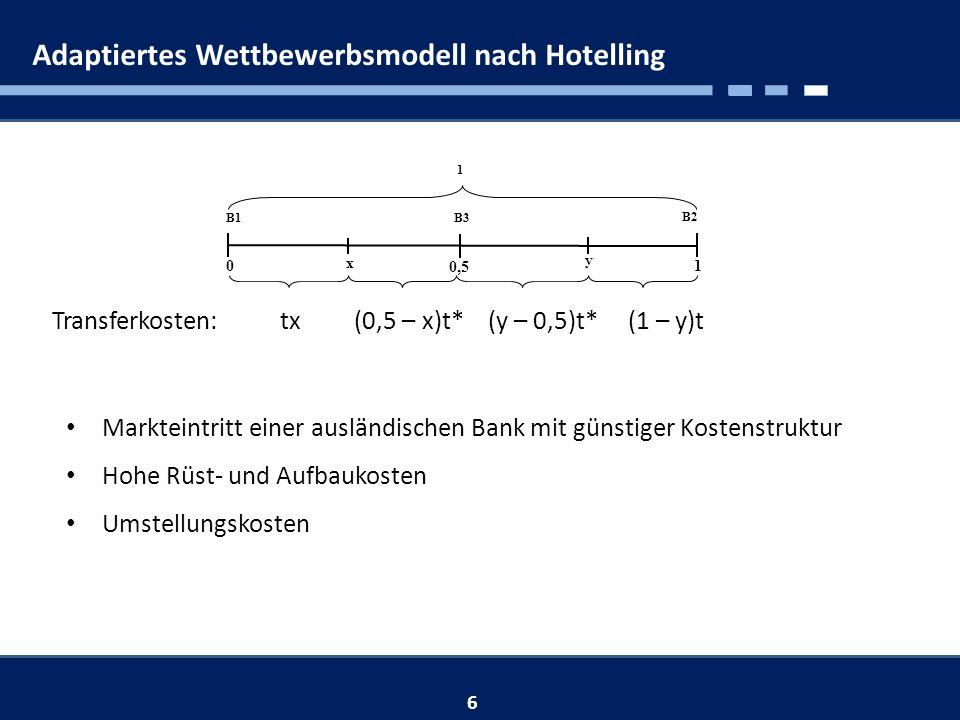 Adaptiertes Wettbewerbsmodell nach Hotelling Markteintritt einer ausländischen Bank mit günstiger Kostenstruktur Hohe Rüst- und Aufbaukosten Umstellungskosten 6 0,5 B3 y 0 B2 1 B1 1 x Transferkosten: tx (0,5 – x)t* (y – 0,5)t*(1 – y)t