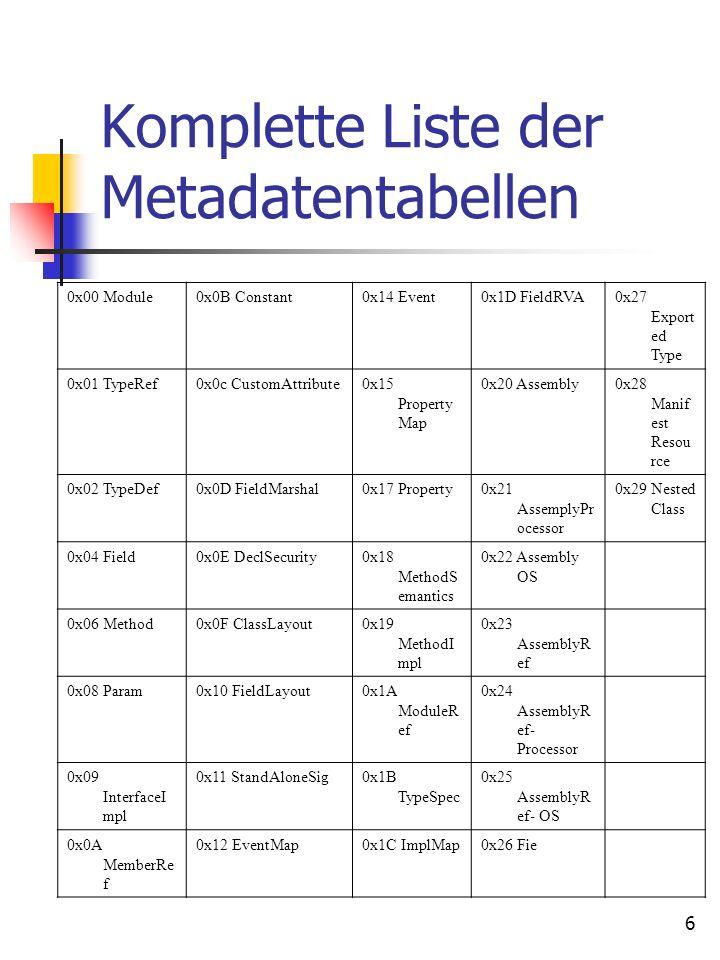 7 Einige Metadatentabellen CodeTabellennameSpalte n Beschreibung 0x00Module5Diese Tabelle enthält nur eine Zeile, die den Namen, die Beschreibung und das GUID speichert, das mit dem Modul verbunden wird.