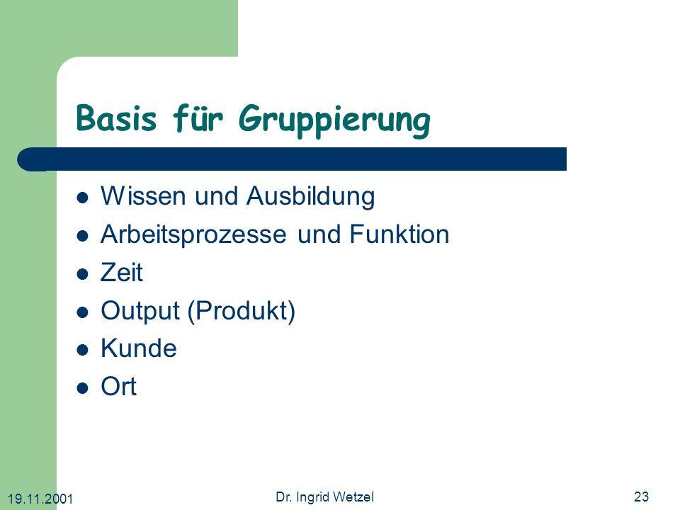 19.11.2001 Dr. Ingrid Wetzel23 Basis für Gruppierung Wissen und Ausbildung Arbeitsprozesse und Funktion Zeit Output (Produkt) Kunde Ort