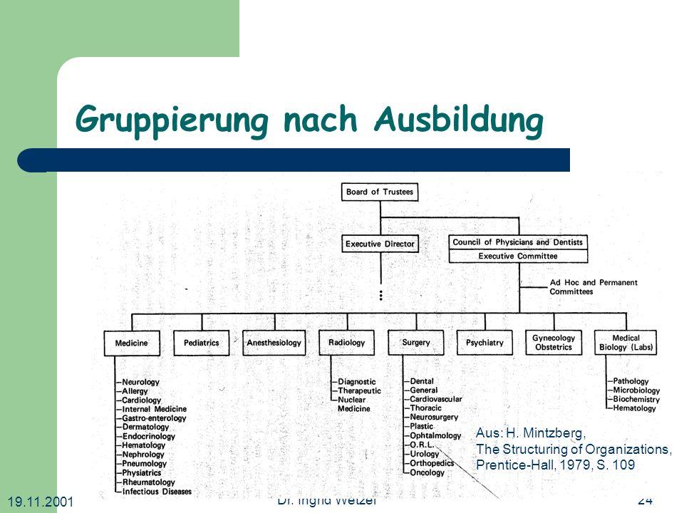 19.11.2001 Dr. Ingrid Wetzel24 Gruppierung nach Ausbildung Aus: H. Mintzberg, The Structuring of Organizations, Prentice-Hall, 1979, S. 109
