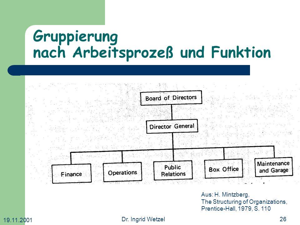 19.11.2001 Dr. Ingrid Wetzel26 Gruppierung nach Arbeitsprozeß und Funktion Aus: H. Mintzberg, The Structuring of Organizations, Prentice-Hall, 1979, S
