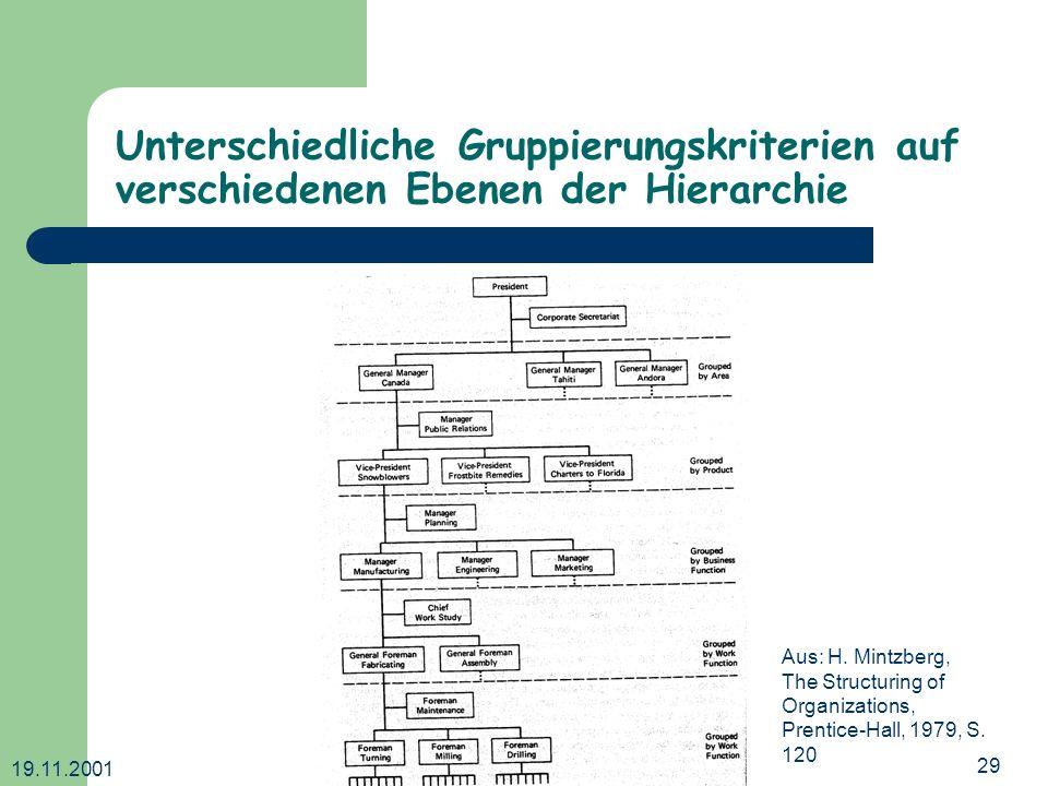 19.11.2001 Dr. Ingrid Wetzel29 Unterschiedliche Gruppierungskriterien auf verschiedenen Ebenen der Hierarchie Aus: H. Mintzberg, The Structuring of Or