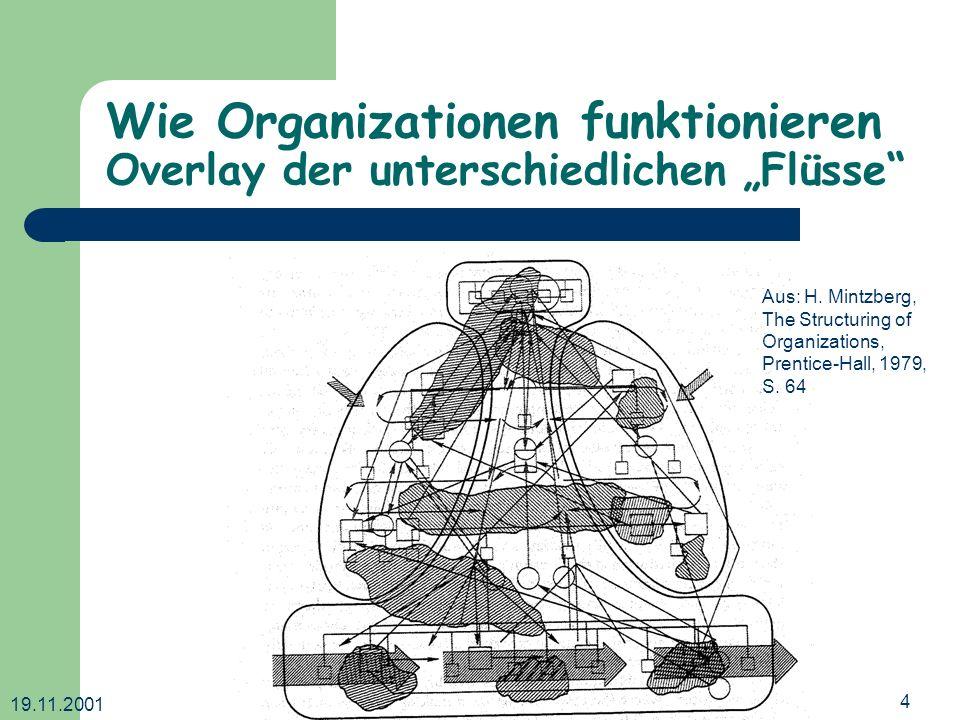 19.11.2001 Dr. Ingrid Wetzel4 Wie Organizationen funktionieren Overlay der unterschiedlichen Flüsse Aus: H. Mintzberg, The Structuring of Organization