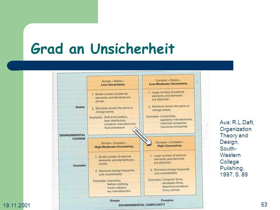19.11.2001 Dr. Ingrid Wetzel53 Grad an Unsicherheit Aus: R.L.Daft, Organization Theory and Design, South- Western College Pulishing, 1997, S. 89