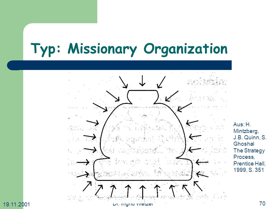 19.11.2001 Dr. Ingrid Wetzel70 Typ: Missionary Organization Aus: H. Mintzberg, J.B. Quinn, S. Ghoshal The Strategy Process, Prentice Hall, 1999, S. 35