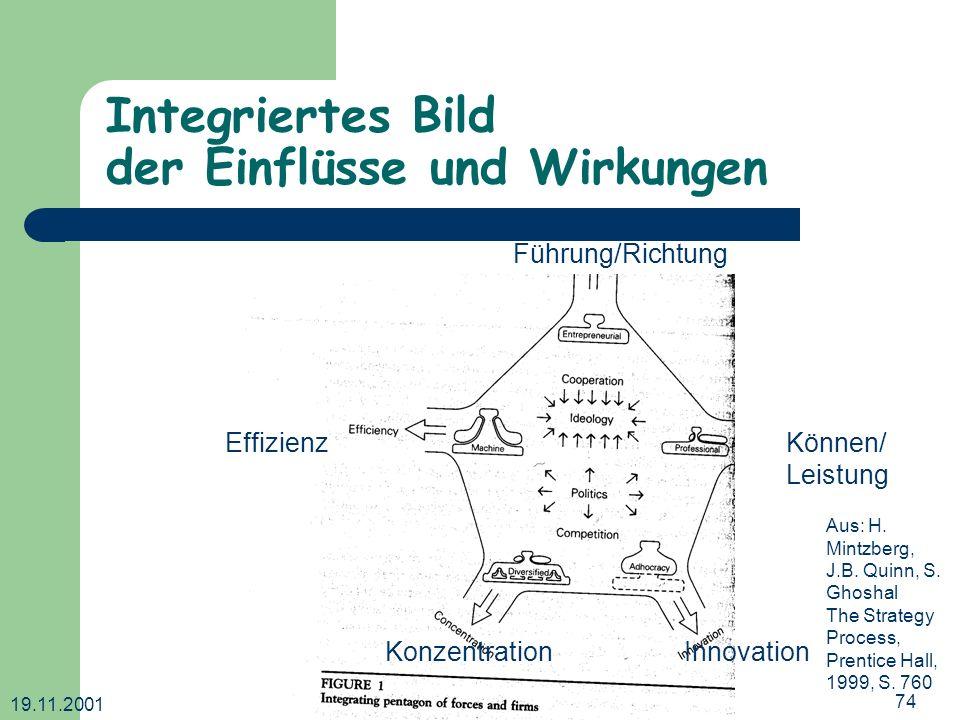 19.11.2001 Dr. Ingrid Wetzel74 Integriertes Bild der Einflüsse und Wirkungen Effizienz Führung/Richtung KonzentrationInnovation Können/ Leistung Aus: