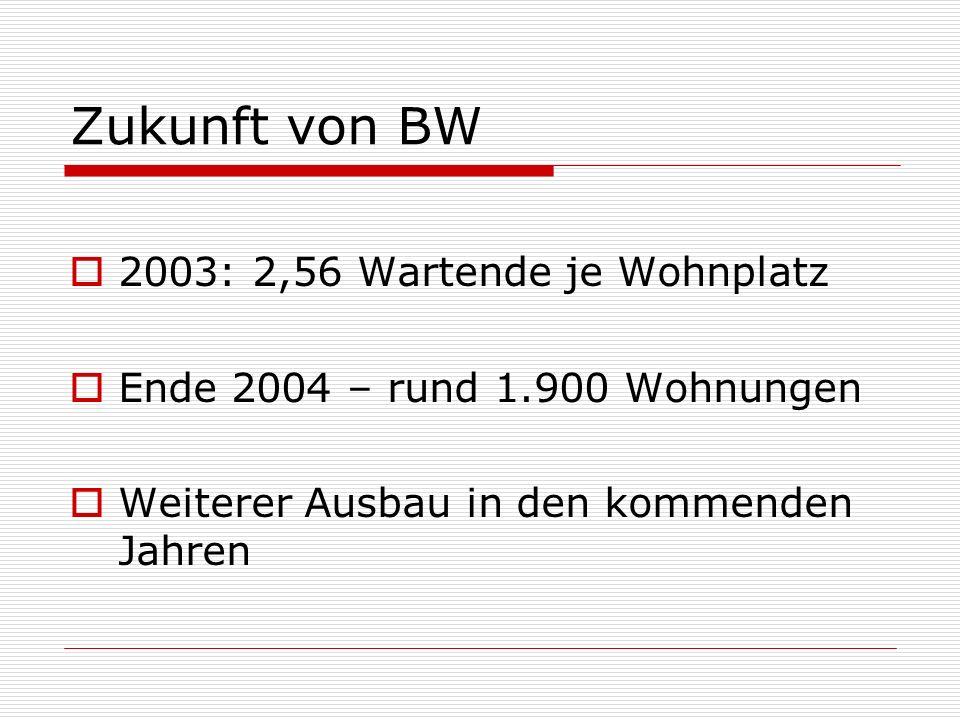 Zukunft von BW 2003: 2,56 Wartende je Wohnplatz Ende 2004 – rund 1.900 Wohnungen Weiterer Ausbau in den kommenden Jahren