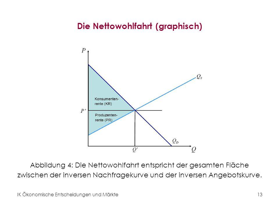IK Ökonomische Entscheidungen und Märkte 13 Die Nettowohlfahrt (graphisch) Abbildung 4: Die Nettowohlfahrt entspricht der gesamten Fläche zwischen der inversen Nachfragekurve und der inversen Angebotskurve.