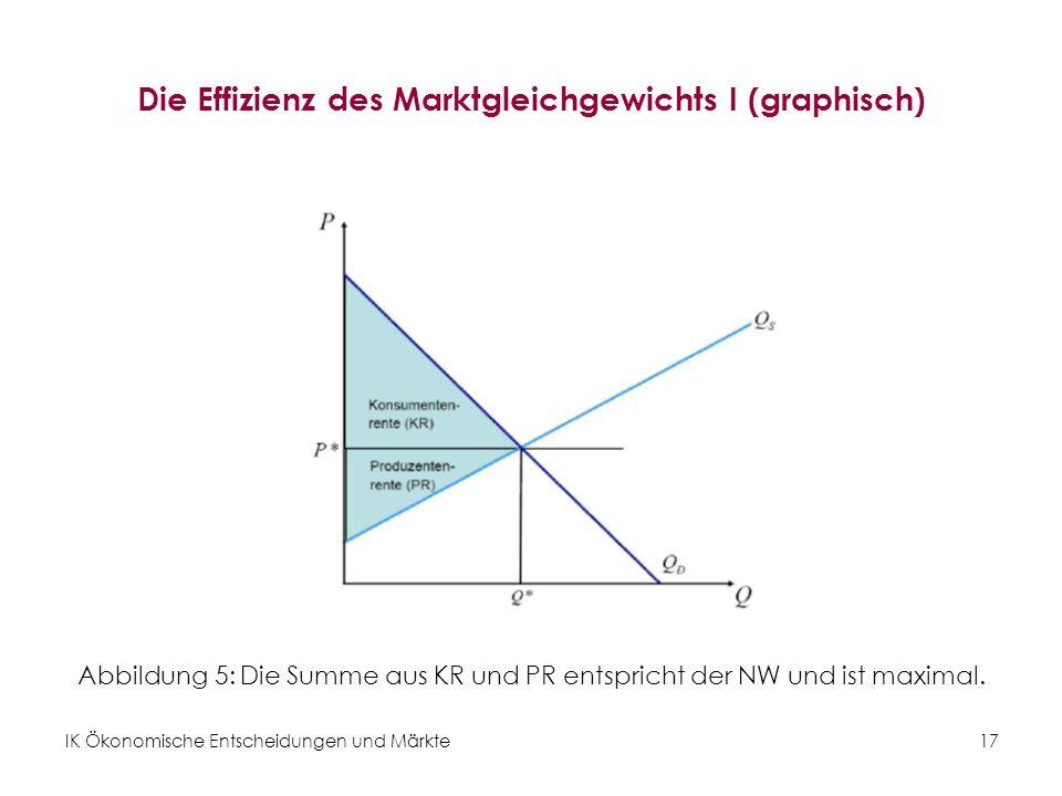 IK Ökonomische Entscheidungen und Märkte 17 Die Effizienz des Marktgleichgewichts I (graphisch) Abbildung 5: Die Summe aus KR und PR entspricht der NW