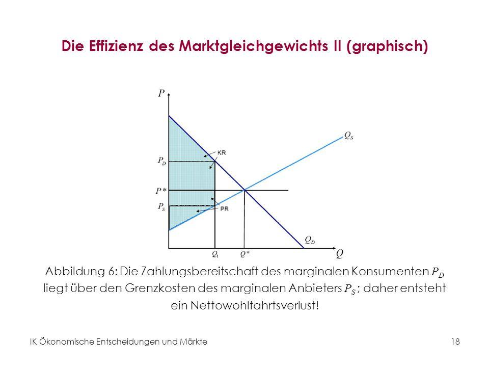 IK Ökonomische Entscheidungen und Märkte 18 Die Effizienz des Marktgleichgewichts II (graphisch) Abbildung 6: Die Zahlungsbereitschaft des marginalen
