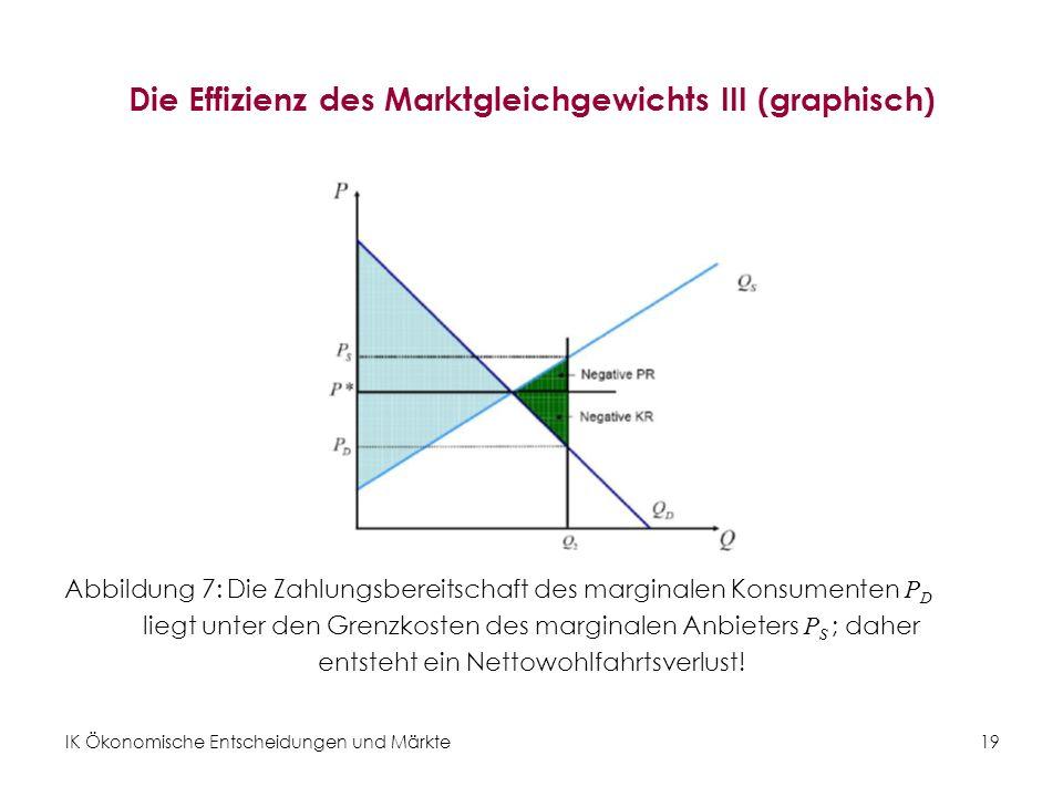 IK Ökonomische Entscheidungen und Märkte 19 Die Effizienz des Marktgleichgewichts III (graphisch) Abbildung 7: Die Zahlungsbereitschaft des marginalen Konsumenten P D liegt unter den Grenzkosten des marginalen Anbieters P S ; daher entsteht ein Nettowohlfahrtsverlust!