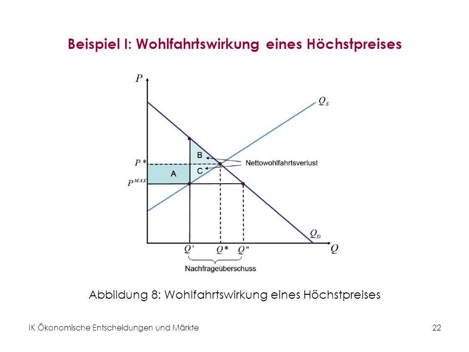 IK Ökonomische Entscheidungen und Märkte 22 Beispiel I: Wohlfahrtswirkung eines Höchstpreises Abbildung 8: Wohlfahrtswirkung eines Höchstpreises