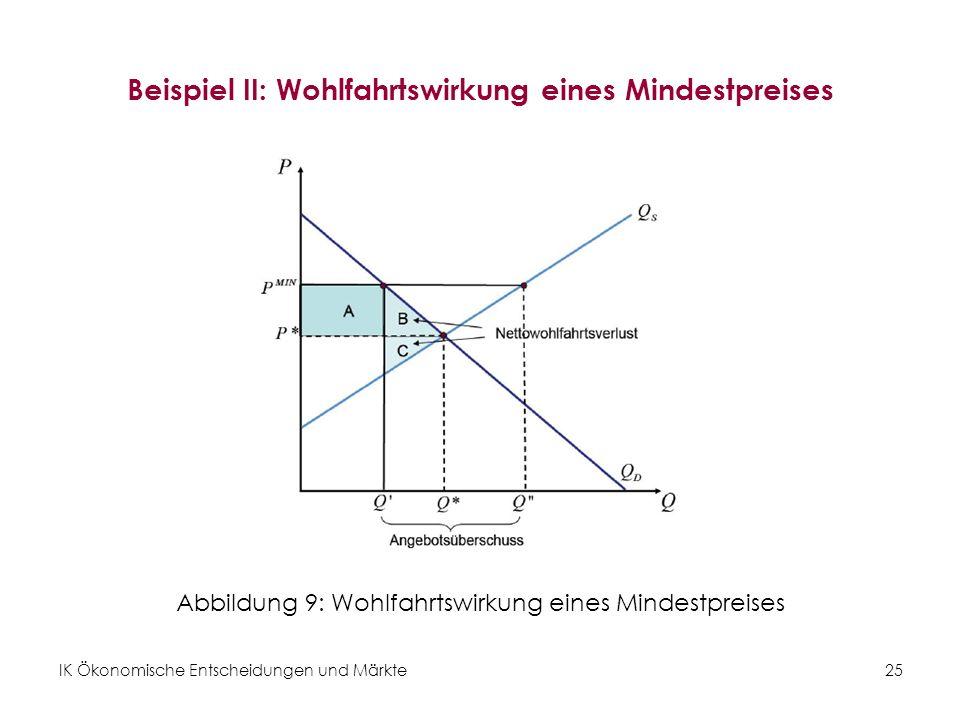 IK Ökonomische Entscheidungen und Märkte 25 Beispiel II: Wohlfahrtswirkung eines Mindestpreises Abbildung 9: Wohlfahrtswirkung eines Mindestpreises