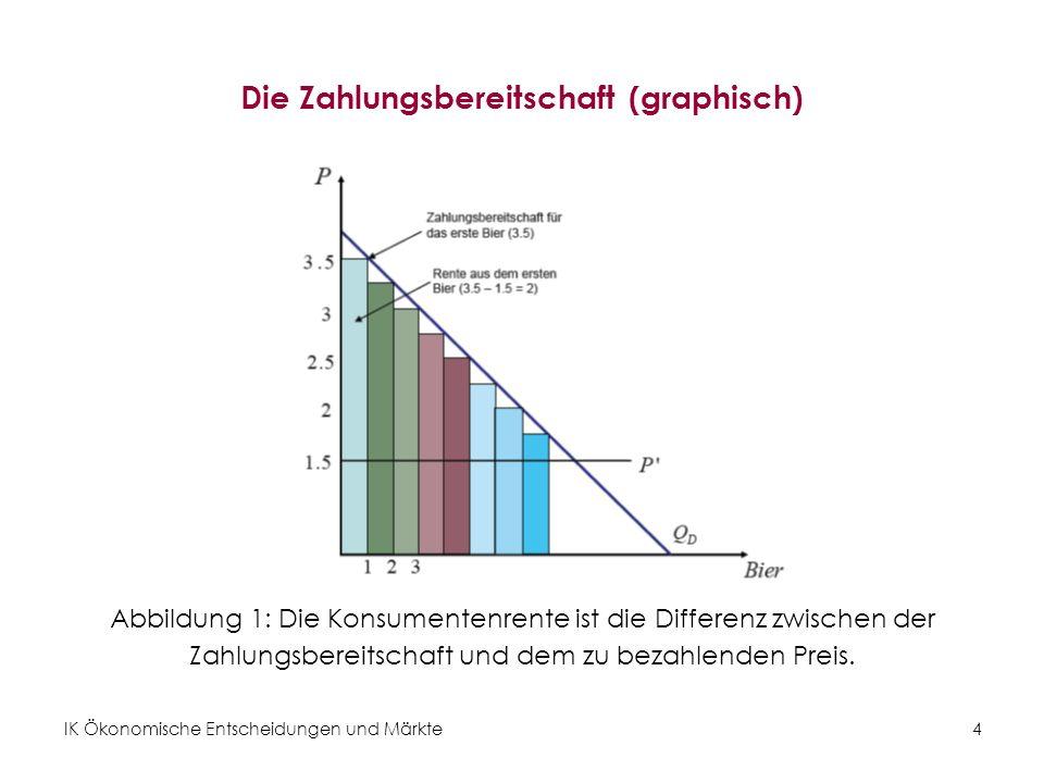 IK Ökonomische Entscheidungen und Märkte 5 Die Zahlungsbereitschaft des Individuums Die Nachfragekurve Q(P) … Gibt an, wie viele Einheiten eines Gutes zum jeweiligen Preis nachgefragt werden.