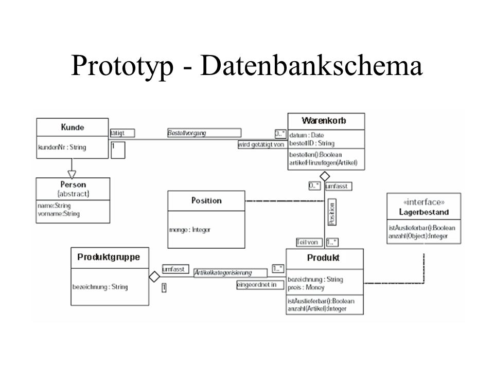 Prototyp - Datenbankschema