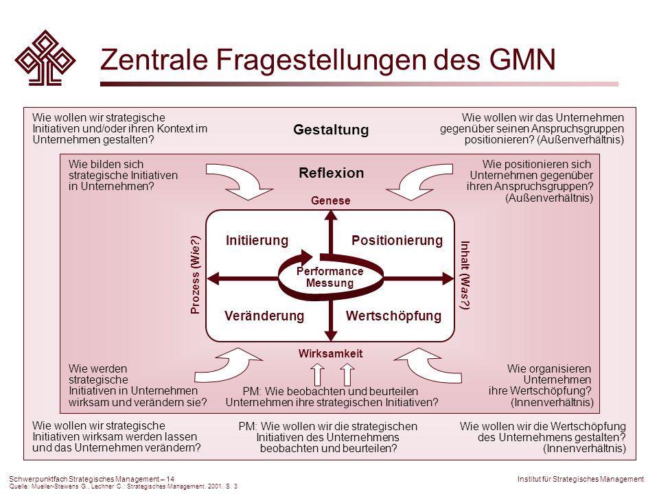 Institut für Strategisches Management Schwerpunktfach Strategisches Management – 14 Zentrale Fragestellungen des GMN Positionierung Performance Messun
