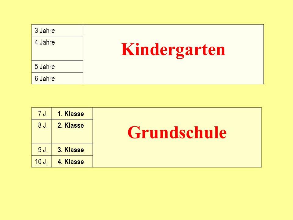 3 Jahre 4 Jahre Kindergarten 5 Jahre 6 Jahre 7 J. 1. Klasse 8 J. 2. Klasse Grundschule 9 J. 3. Klasse 10 J. 4. Klasse