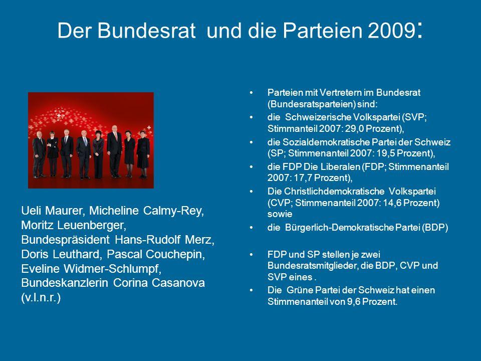 Der Bundesrat und die Parteien 2009 : Parteien mit Vertretern im Bundesrat (Bundesratsparteien) sind: die Schweizerische Volkspartei (SVP; Stimmanteil 2007: 29,0 Prozent), die Sozialdemokratische Partei der Schweiz (SP; Stimmenanteil 2007: 19,5 Prozent), die FDP Die Liberalen (FDP; Stimmenanteil 2007: 17,7 Prozent), Die Christlichdemokratische Volkspartei (CVP; Stimmenanteil 2007: 14,6 Prozent) sowie die Bürgerlich-Demokratische Partei (BDP) FDP und SP stellen je zwei Bundesratsmitglieder, die BDP, CVP und SVP eines.