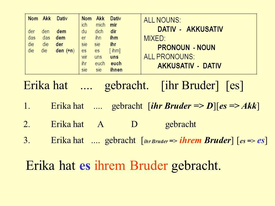DATIV These forms are used: A - for indirect objects B - after these prepositions: aus außer bei gegenüber mit nach seit von zu
