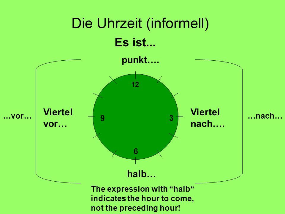 Die Uhrzeit (informell) Es ist... punkt…. Viertel nach…. halb… The expression with halb indicates the hour to come, not the preceding hour! Viertel vo
