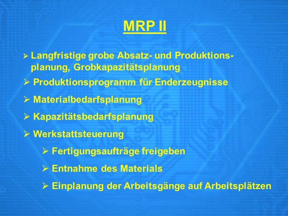 MRP II Langfristige grobe Absatz- und Produktions- planung, Grobkapazitätsplanung Produktionsprogramm für Enderzeugnisse Materialbedarfsplanung Kapazi