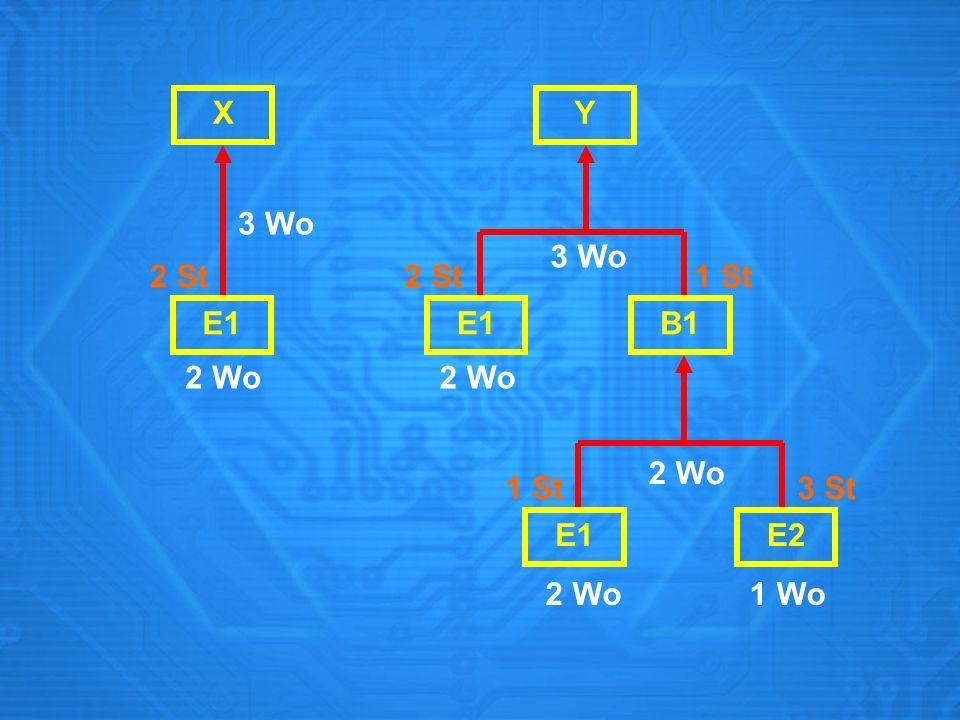 X Zeit Primär- bedarf Be- stellung Fertigungs- auftrag Zeit E1