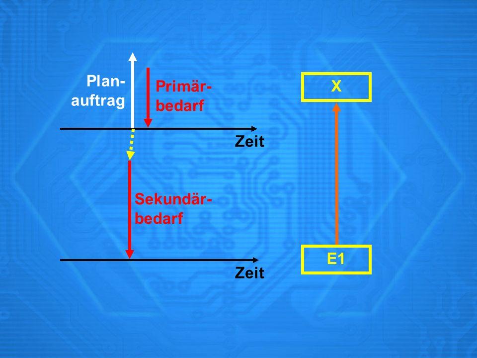 X Primär- bedarf Sekundär- bedarf Plan- auftrag Zeit E1