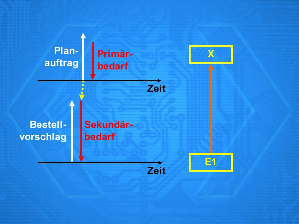 X Zeit Primär- bedarf Sekundär- bedarf Bestell- vorschlag Plan- auftrag Zeit E1