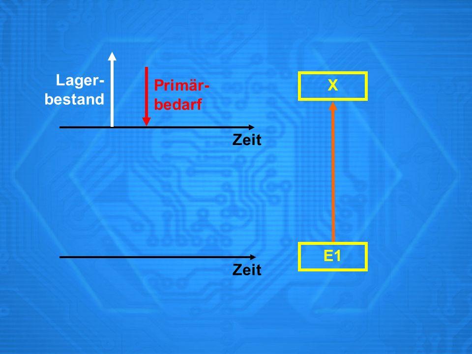 X Zeit Primär- bedarf Lager- bestand Zeit E1
