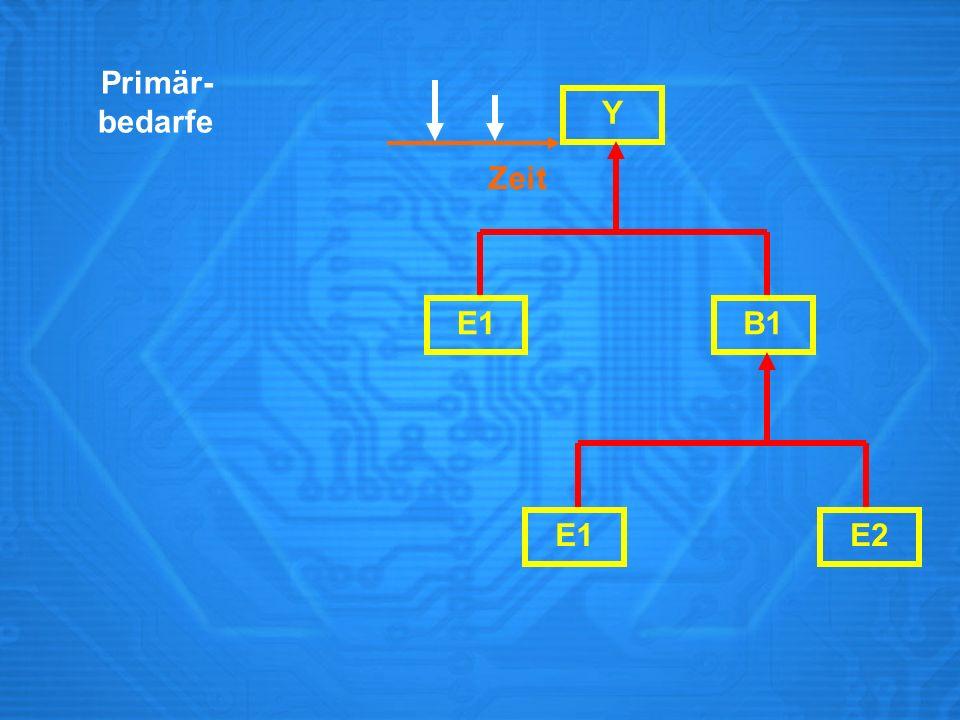Y E1B1 E1E2 Sekundär- bedarf Zeit Plan- auftrag Primär- bedarfe Zeit