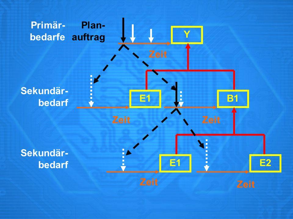 Y E1B1 E1E2 Sekundär- bedarf Zeit Plan- auftrag Primär- bedarfe Sekundär- bedarf Zeit