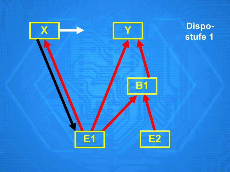 X Dispo- stufe 1 E1 E2 B1 Y