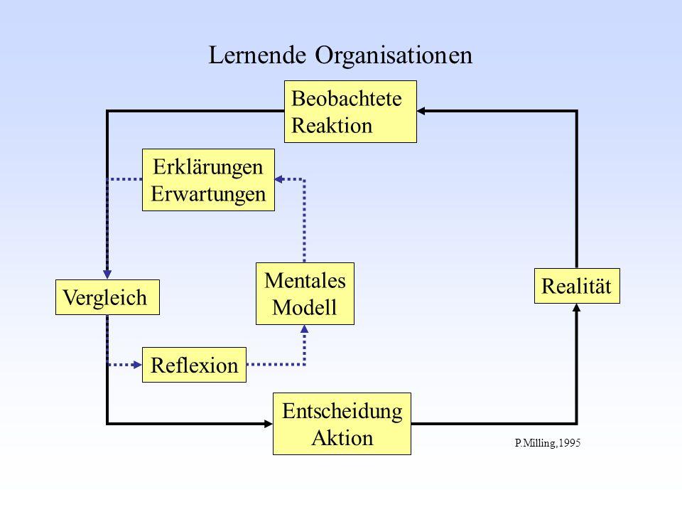Vergleich Beobachtete Reaktion Entscheidung Aktion Mentales Modell Realität Erklärungen Erwartungen P.Milling,1995 Lernende Organisationen Reflexion
