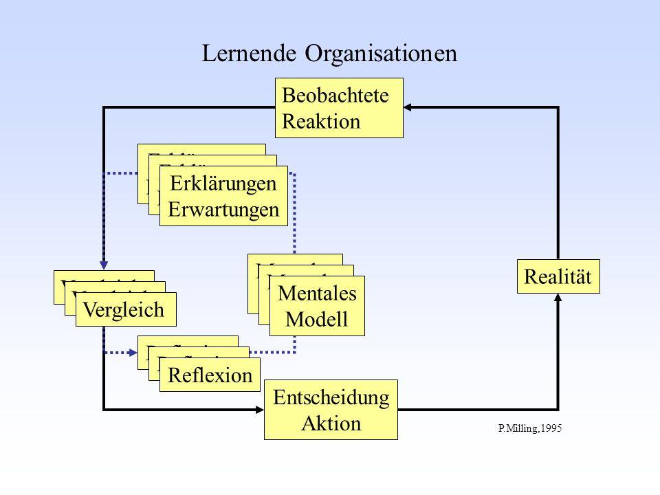 Vergleich Beobachtete Reaktion Entscheidung Aktion Mentales Modell Realität Erklärungen Erwartungen P.Milling,1995 Lernende Organisationen Reflexion Erklärungen Erwartungen Mentales Modell Vergleich Reflexion