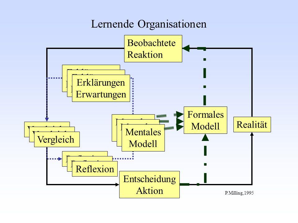 Vergleich Beobachtete Reaktion Entscheidung Aktion Mentales Modell Realität Erklärungen Erwartungen P.Milling,1995 Lernende Organisationen Reflexion Erklärungen Erwartungen Mentales Modell Vergleich Reflexion Formales Modell
