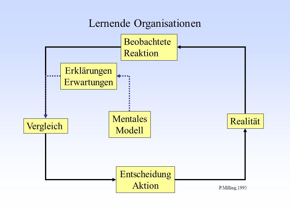 Vergleich Beobachtete Reaktion Entscheidung Aktion Mentales Modell Realität Erklärungen Erwartungen P.Milling,1995 Lernende Organisationen